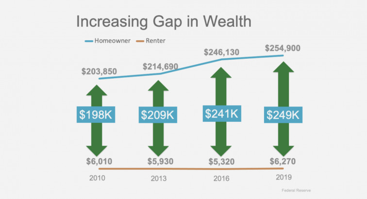 The Net Worth Gap Between Homeowners and Renters Is Widening