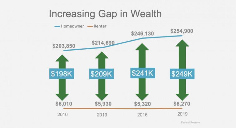 房主和租房者之间的净值差距正在扩大